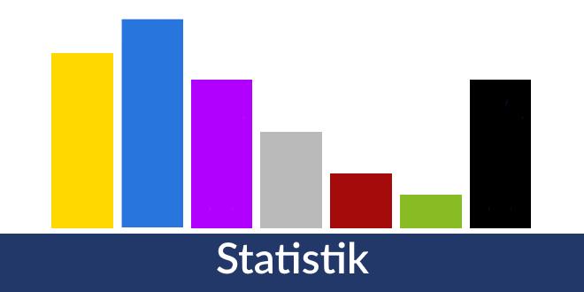 Verteilung der Browser und Betriebssysteme im Juli 2018
