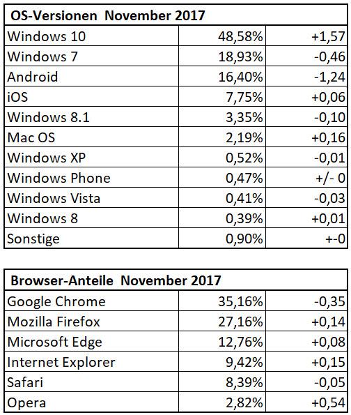 Die Dr. Windows-Besucherstatistik im November 2017