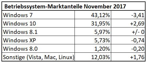 Nutzeranteile der Betriebssysteme im November 2017