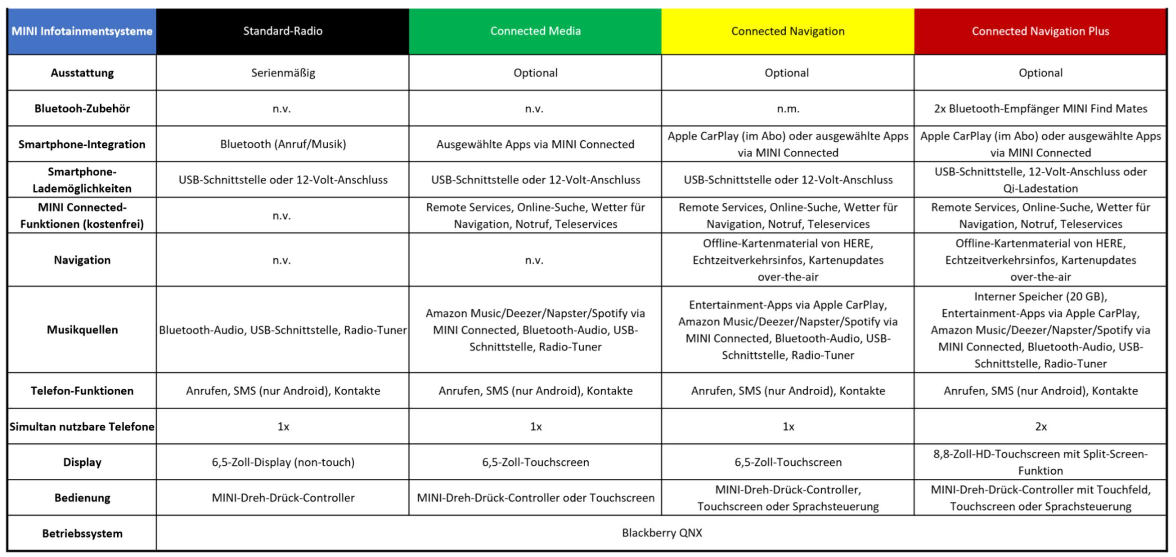 Übersichtstabelle zu MINI Infotainmentsystemen des Baujahres 2018.
