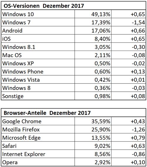 Die Dr.Windows-Statistiken im Dezember 2017