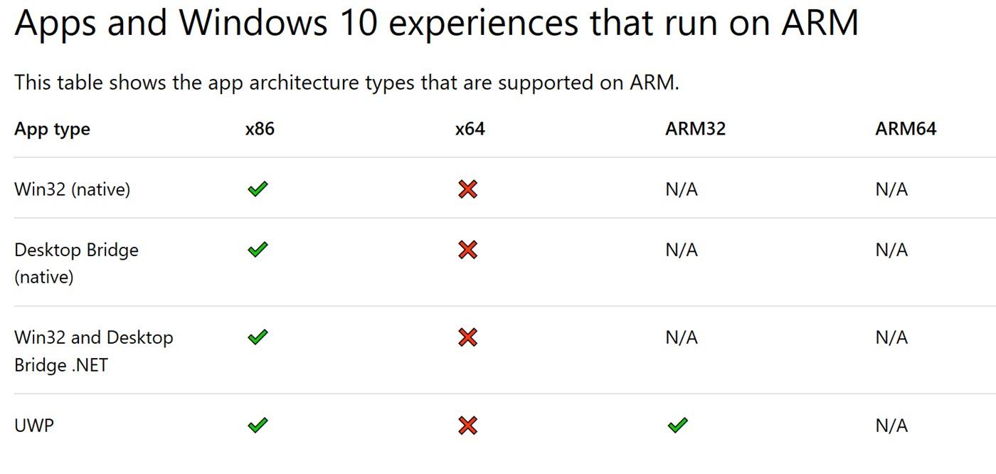 Die Kompatibilitäts-Matrix von Windows on ARM
