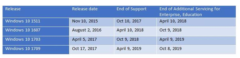 Die neuen Supportfristen für Unternehmen