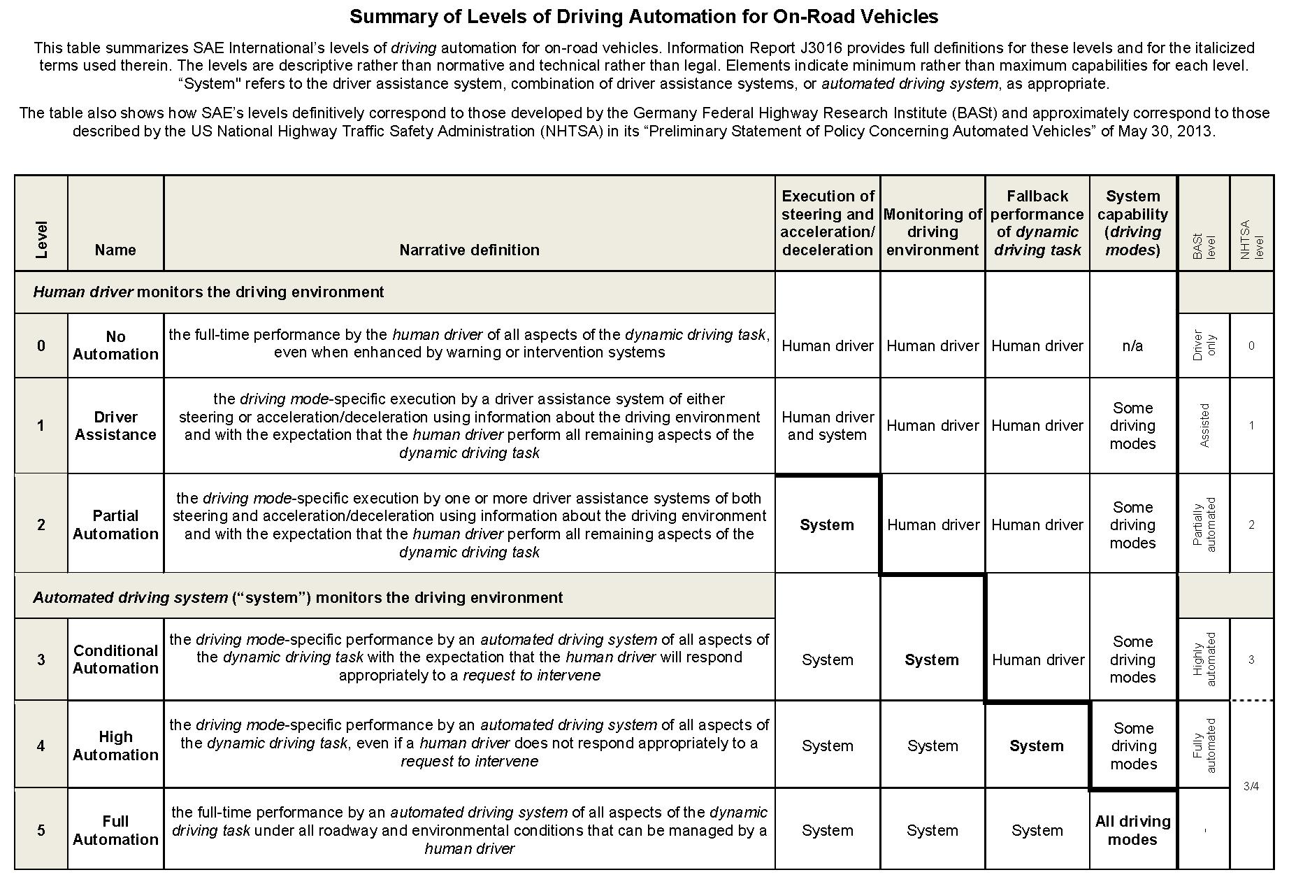 Es werden sechs verschiedene Grade an Automatisierung unterschieden.