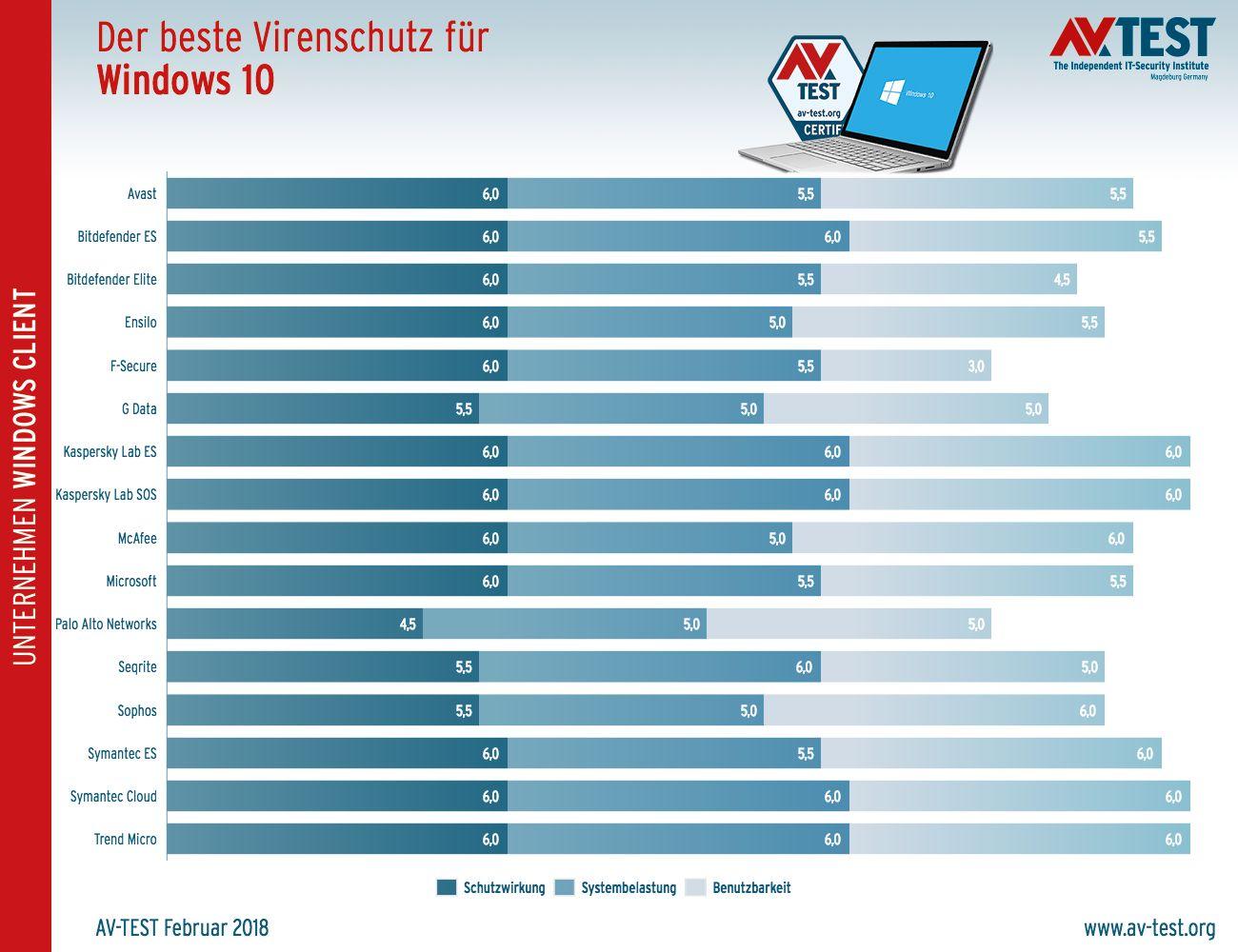 Antivirus-Programme für Windows 10 im Vergleich