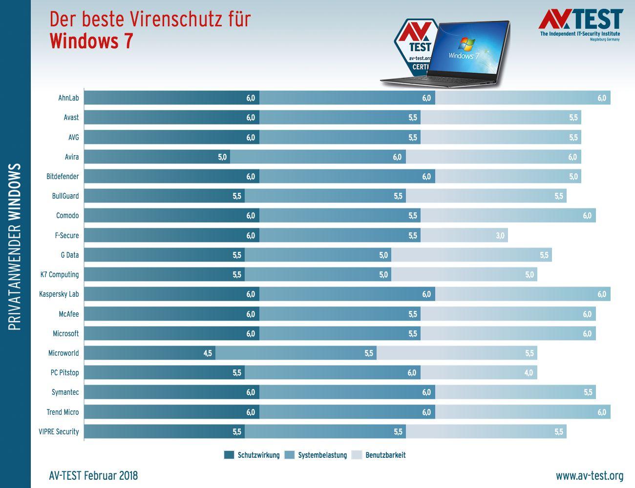 Antivirus-Programme für Windows 7 im Vergleich