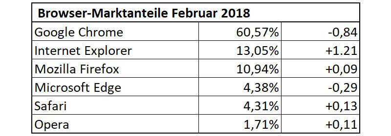 Die Browser-Statistik vom Februar 2018