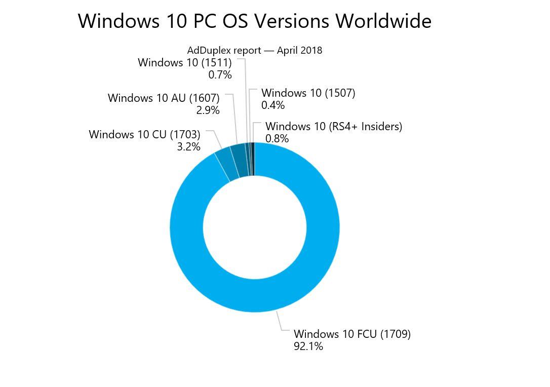 Microsoft stellt das Timeline-Feature von Windows 10 vor