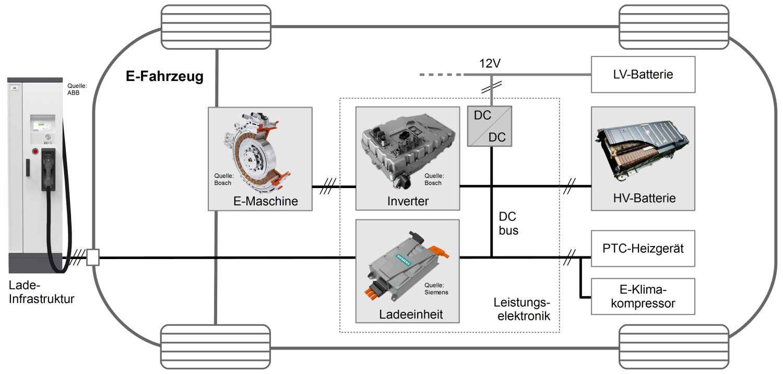 Komponenten eines Elektro-Autos