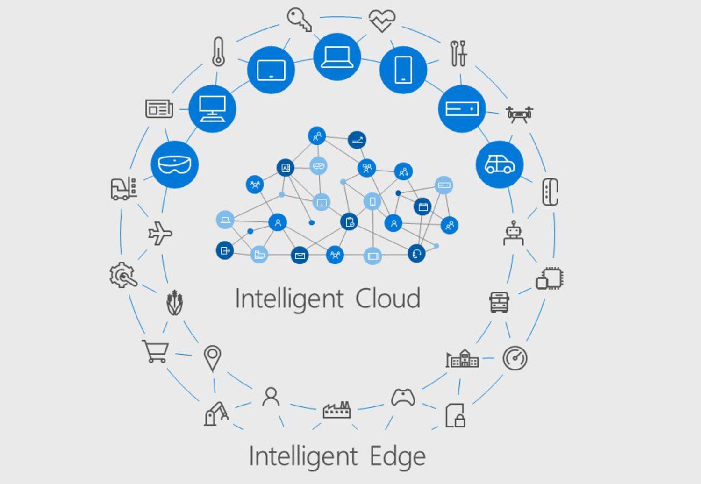 Intelligent Cloud und Intelligent Edge