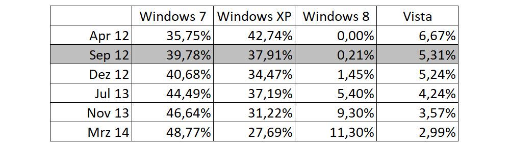 Windows 7 gegen Windows XP