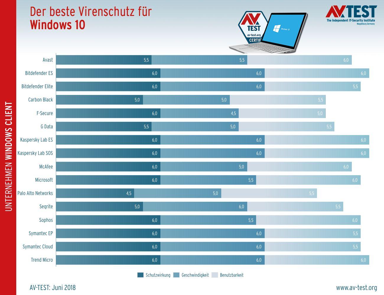AV-Test: Bewertung von Antivirus-Software für Unternehmen