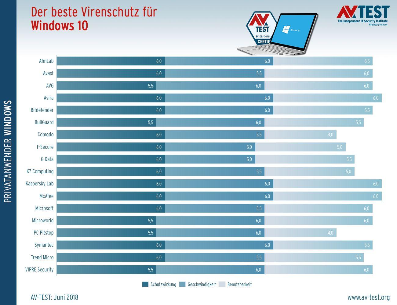 AV-Test: Bewertung von Antivirus-Software für Privatanwender