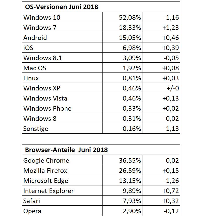 Die Dr. Windows-Besucherstatistik im Juni 2018