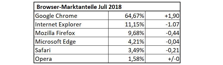 Browser-Anteile im Juli 2018