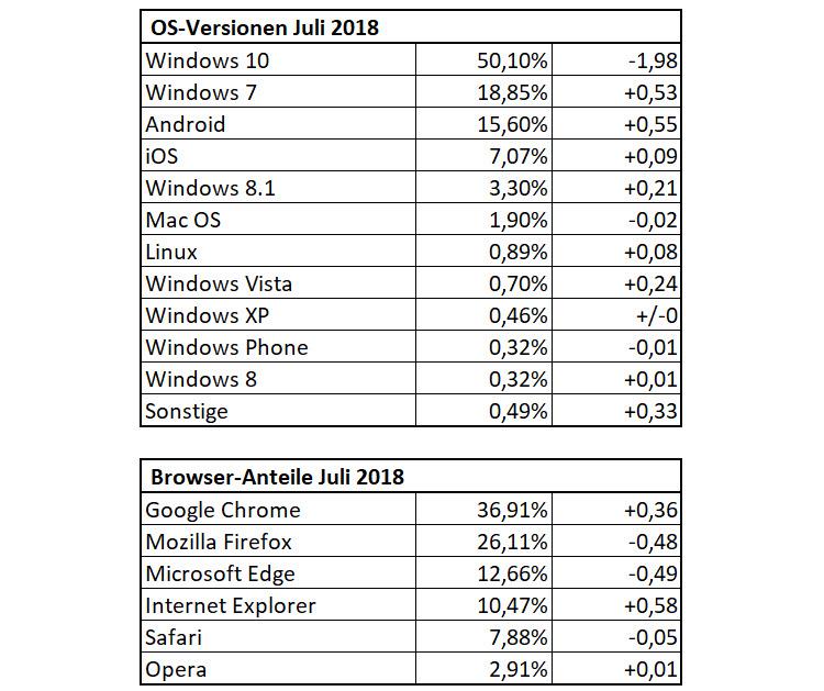 Die Dr. Windows-Besucherstatistik im Juli 2018