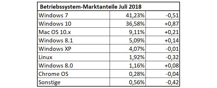 Betriebssystem-Anteile im Juli 2018