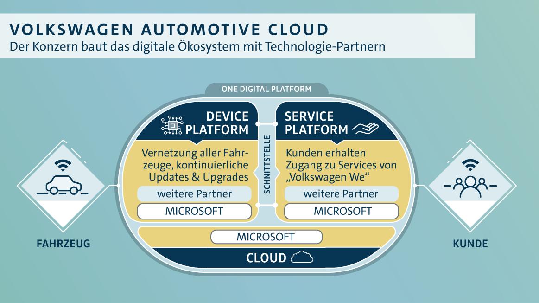 Volkswagen-Automotive-Cloud