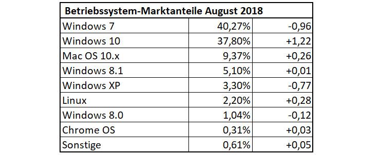 Betriebssystem-Nutzungsanteile im August 2018