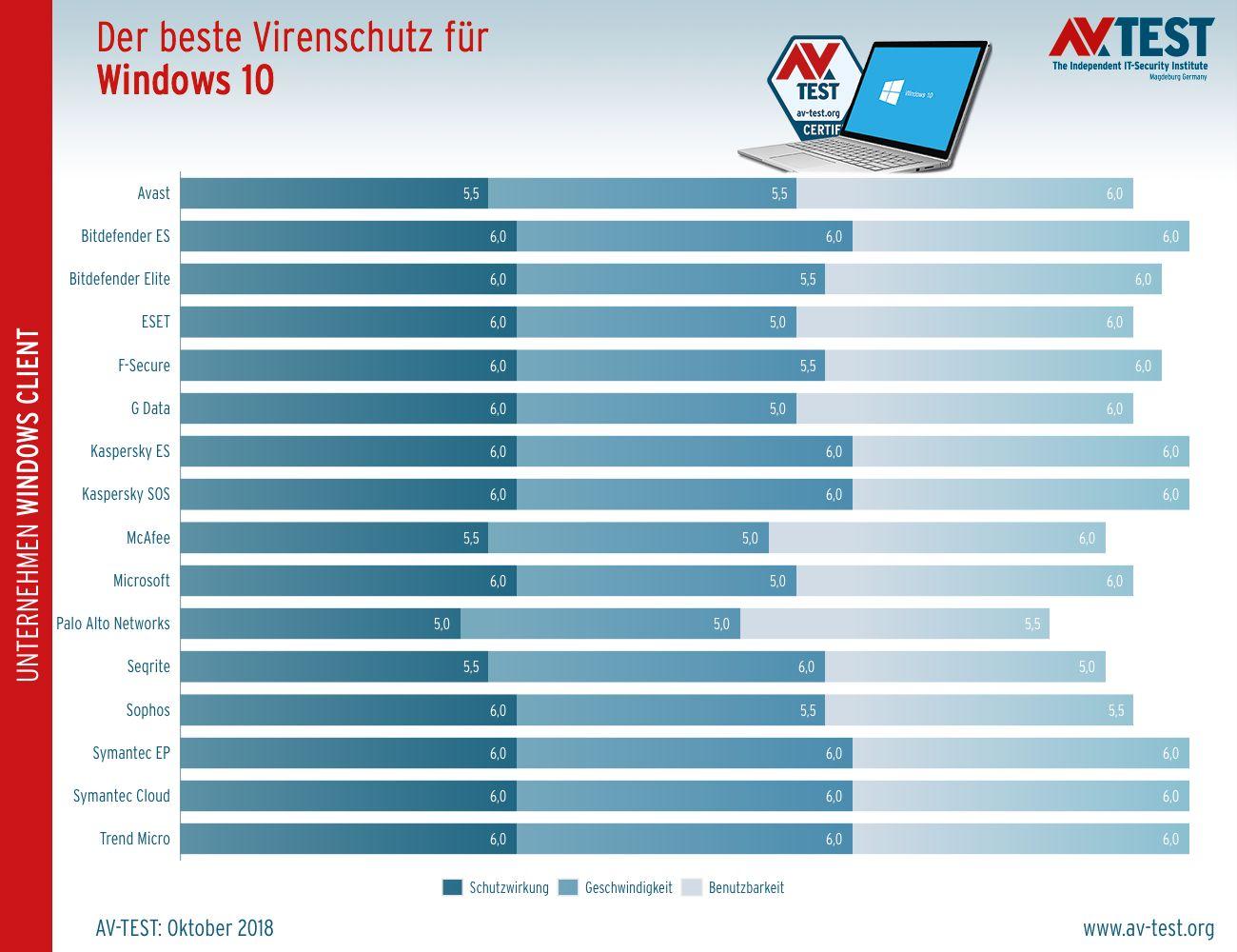 Antivirus-Programme für Windows 10 im Vergleich - Unternehmen