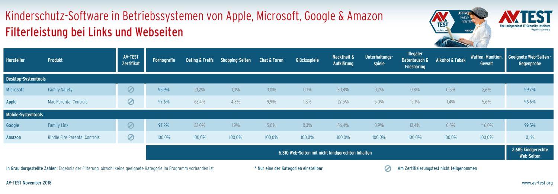 Kinderschutz-Funktionen von Windows, iOS, MacOS und Android im Vergleich