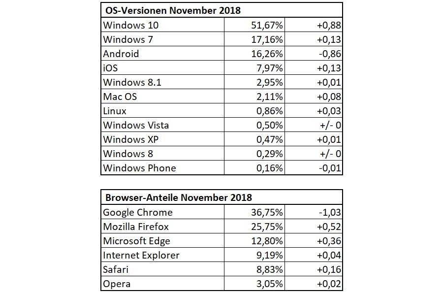 Die DrWindows-Statistik im November 2018