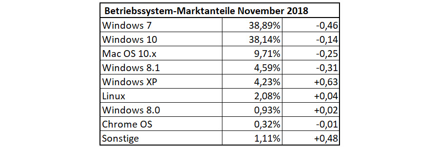 Betriebssystem-Anteile im November 2018