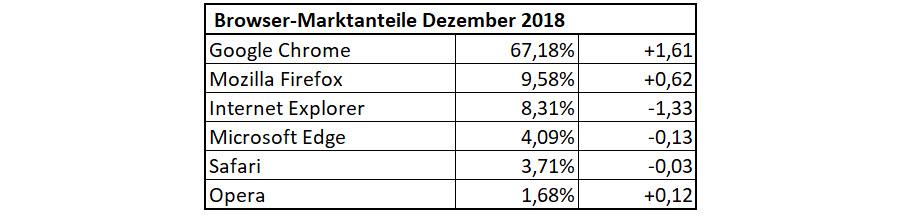 Browser-Statistik für Dezember 2018