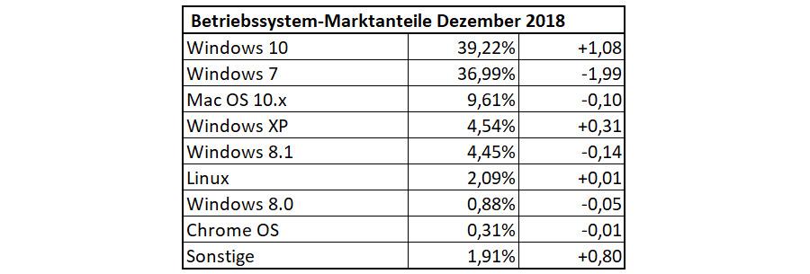 Betriebssystem-Statistik für Dezember 2018