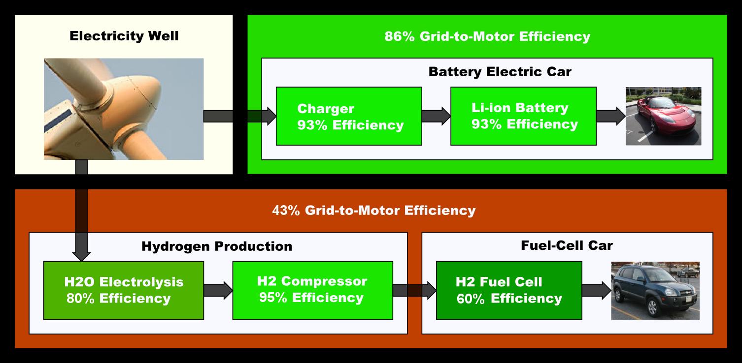 Wirkungsgrad im Vergleich - Batterieelektrisches Fahrzeug vs. Brennstoffzellen-Auto (Fuel Cell Vehicle) (Quelle: Wikipedia).