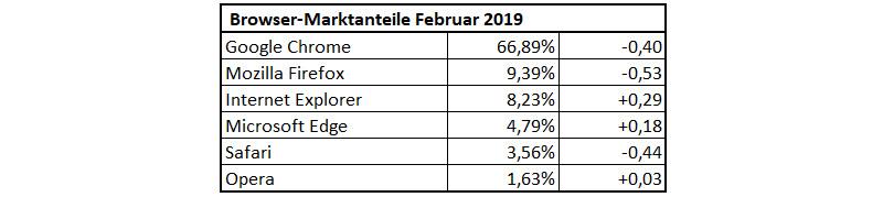 Browser-Statistik Februar 2019
