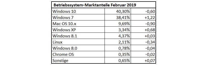 Betriebssystem-Statistik Februar 2019