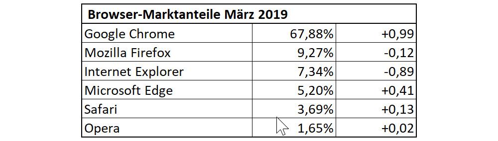 Browser-Statistik für März 2019