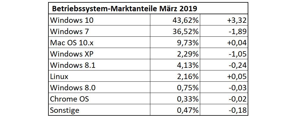 Betriebssystem-Statistik für März 2019