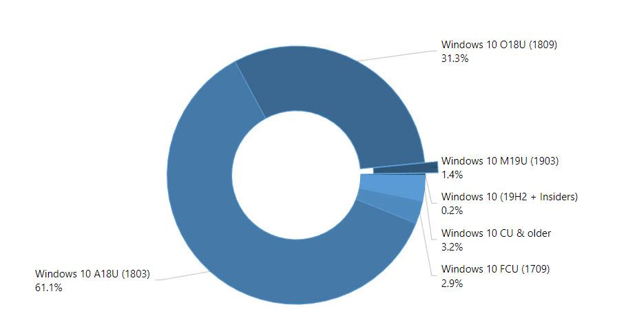 Windows 10-Verteilung