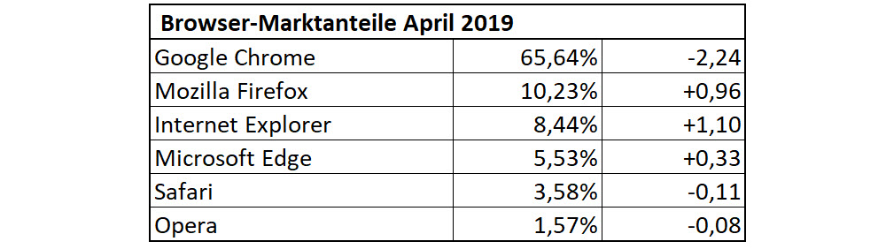 Browser-Statistik April 2019