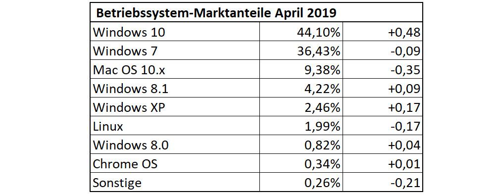 Betriebssystem-Statistik April 2019