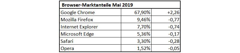 Betriebssystem-Statistik Mai 2019