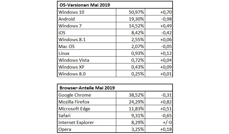 DrWindows-Statistik Mai 2019