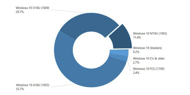 Windows 10 Mai Update verbreitet sich deutlich schneller