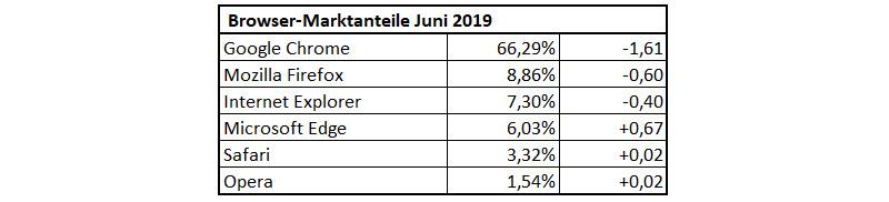 Browser-Statistik im Juni 2019