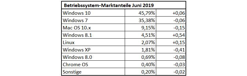 Betriebssystem-Statistik im Juni 2019