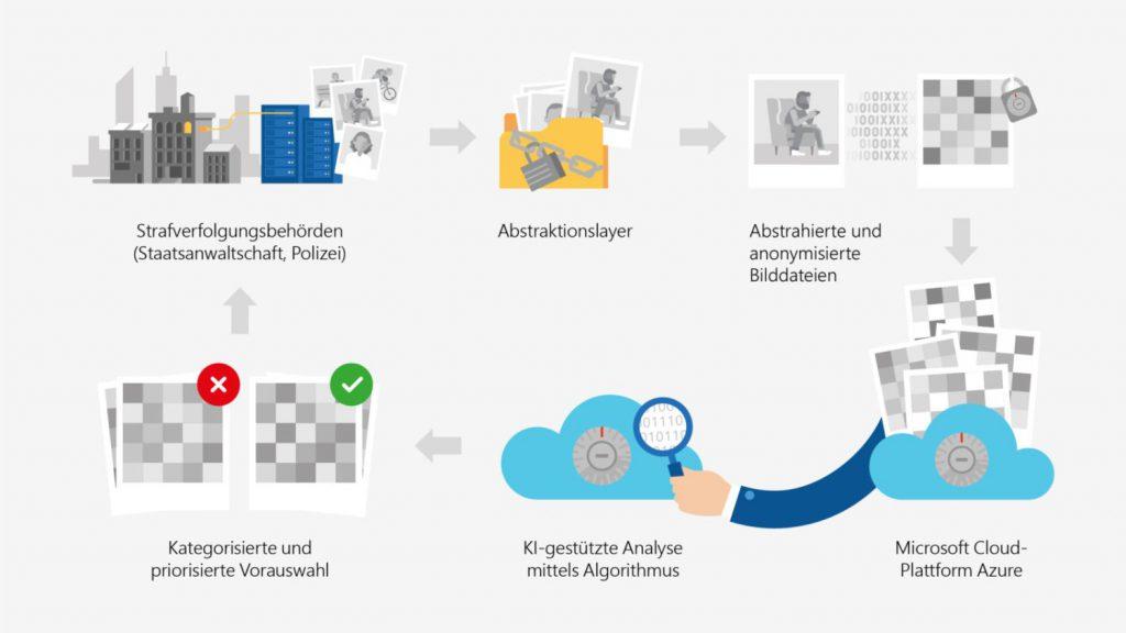 Mit KI gegen Kinderpornografie: Microsoft und das Land NRW arbeiten zusammen