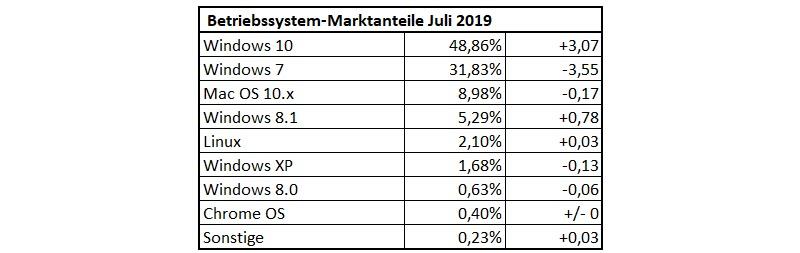 Betriebssystem-Statistik Juli 2019