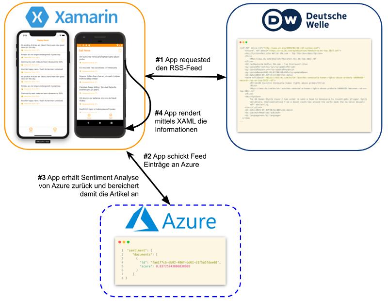 DW zu Azure zu Xamarin Datenflow