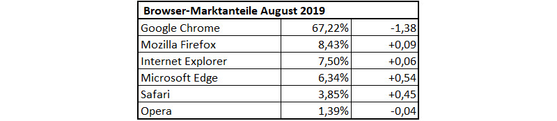 Browser-Statistik August 2019