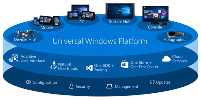 UWP: Microsoft konkretisiert Aussagen zum vorerst zurückgestelltem Port auf WinUI 3.0