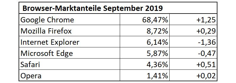 Browser-Statistik September 2019