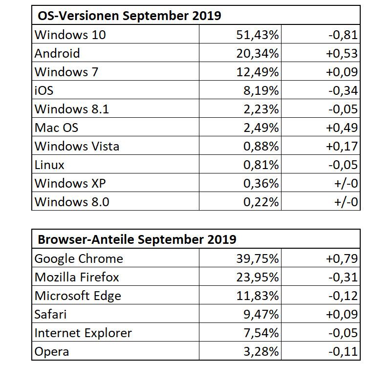 DrWindows-Statistik September 2019