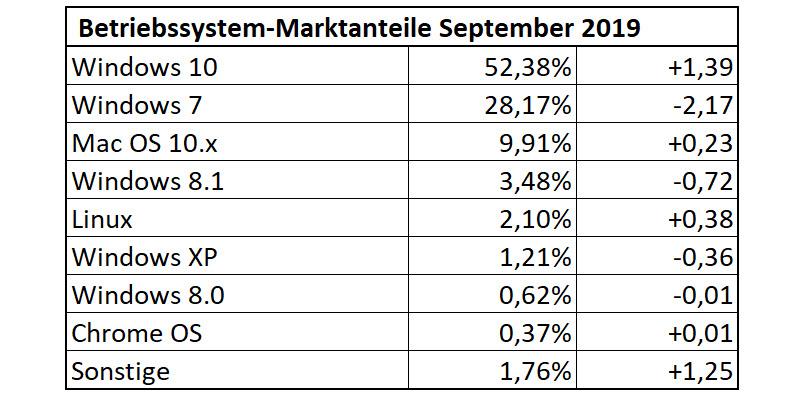 Betriebssystem-Statistik September 2019